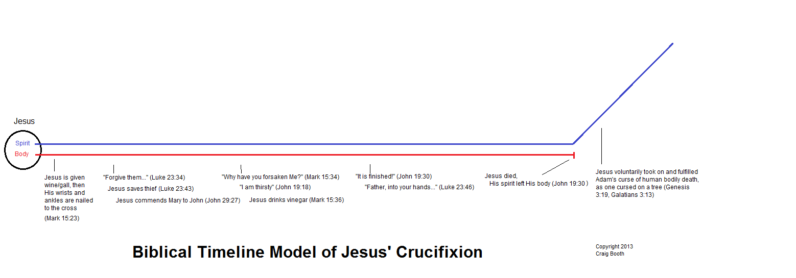 Diagram of the Biblical Timeline Model of Jesus' Crucifixion