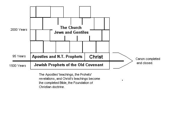 Apostles and Prophets are the Foundation of the Temple of Christ, the Church Universal.