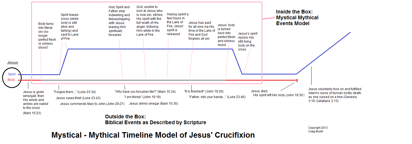 Diagram of the Mystical Timeline Model of Jesus' Crucifixion